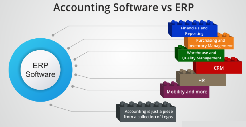 Difference Between ERP System And Accounting Software