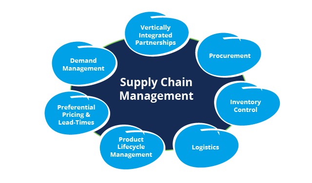 Supply-Chain-Management-benefits