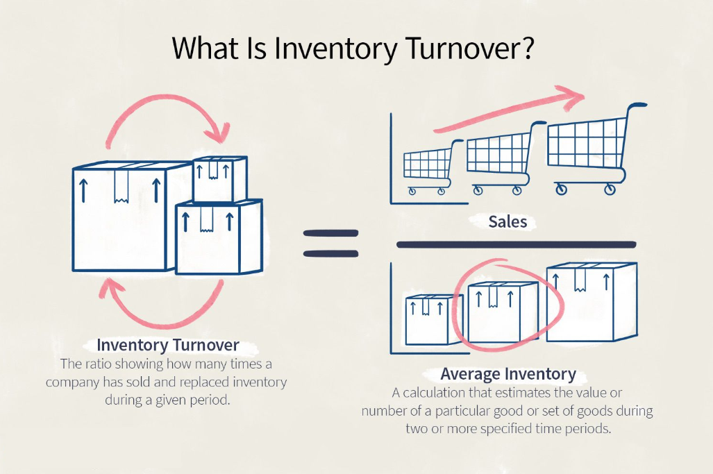 calculation of inventory turnover ratio