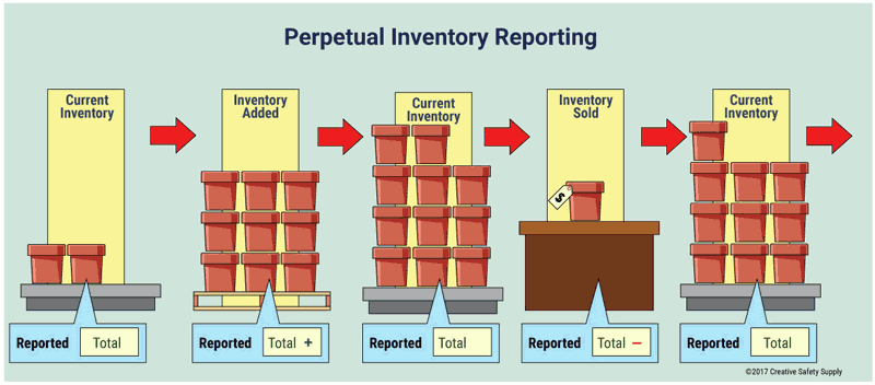 Advantages Of Perpetual Inventory Systems