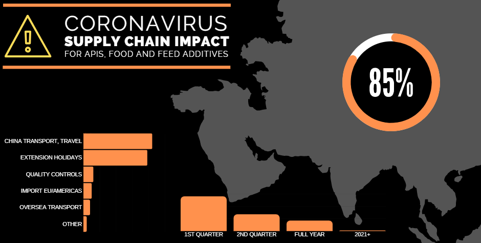 coronavirus affect on supply chain
