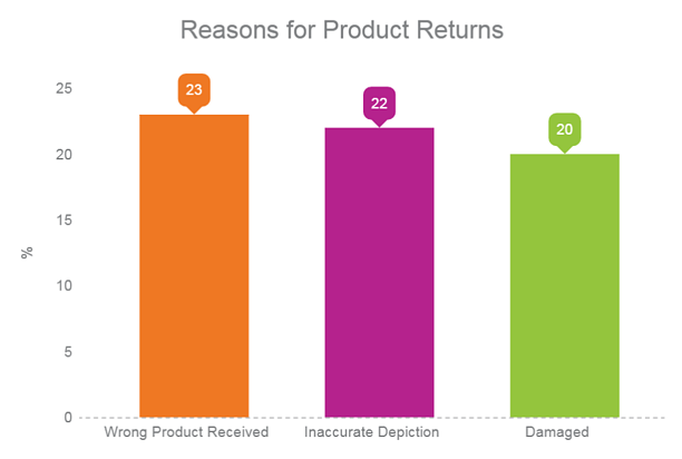 Reasons for product return