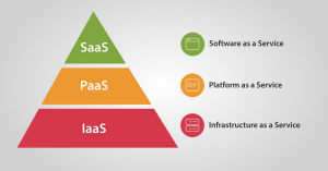 IaaS vs PaaS vs SaaS What's The Difference